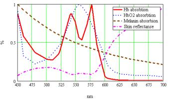 skin reflectance spectra exploded in to components