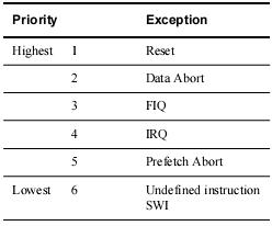 ARM7_priorities