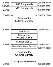 ARM_memory_map
