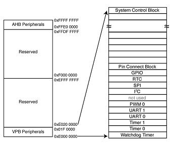 ARM_peripheral_memory