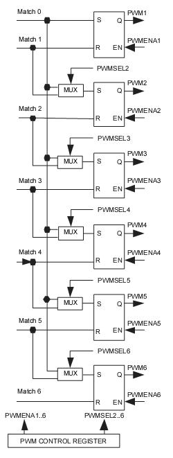 PWM_outputs