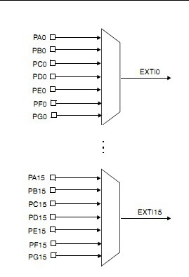 EXTI and pin mapping
