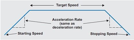 accelerated_stepper_motor_rotation