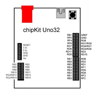 chipKIT_Uno32_Pin_Mapping
