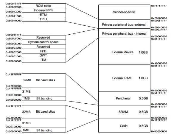 ARM_Cortex_memory_regions