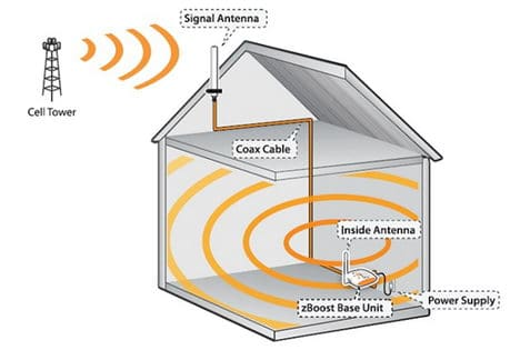 mobile-phone-signal-booster-in-house