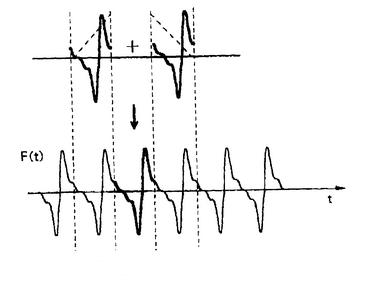 insertion of similar sound waves