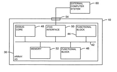 PLD internal structure