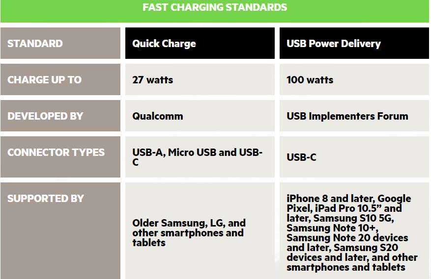 most common fast charging standards