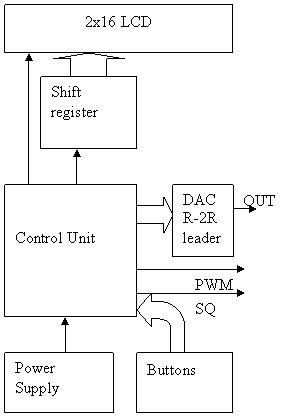 AVR_DDS_diagram