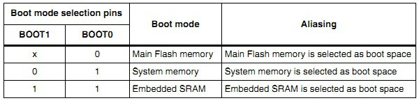 STM32 microcontroller boot pins configurations