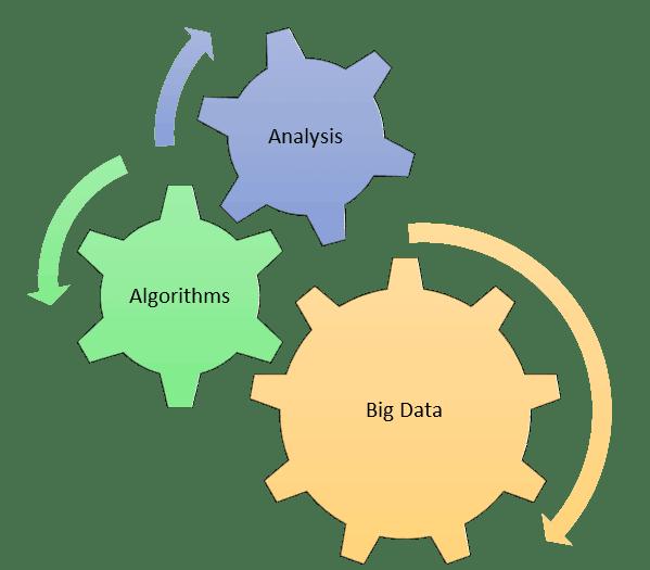 Big data processing steps