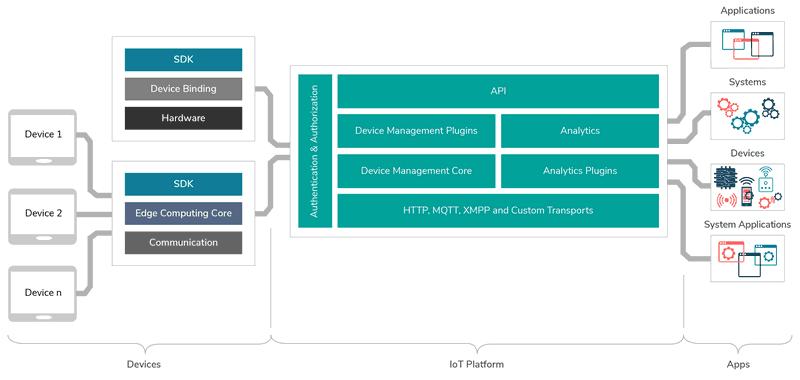 WSo2 IoT platform architecture