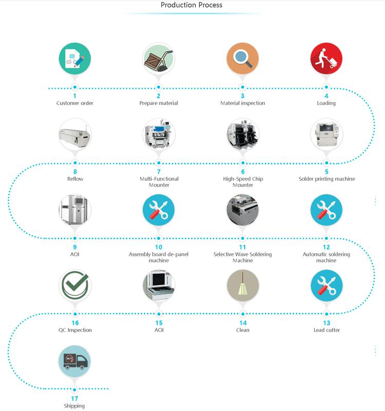 PCB_manufacturing flow