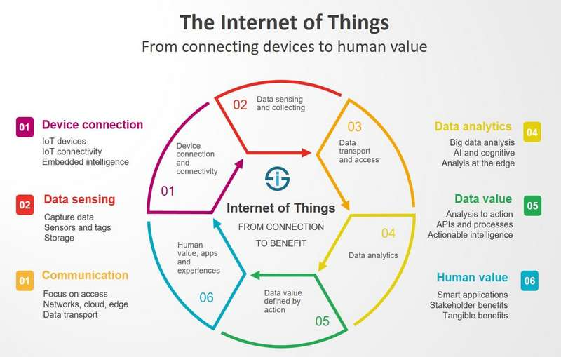 iot from devices to human value